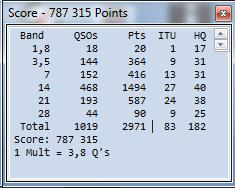 IARU HF 2015 Score Summary