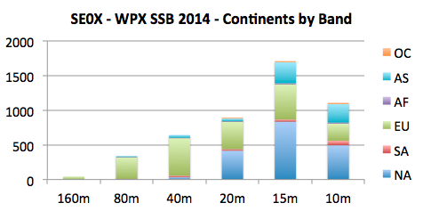 WPX SSB 2014: Continents by Band